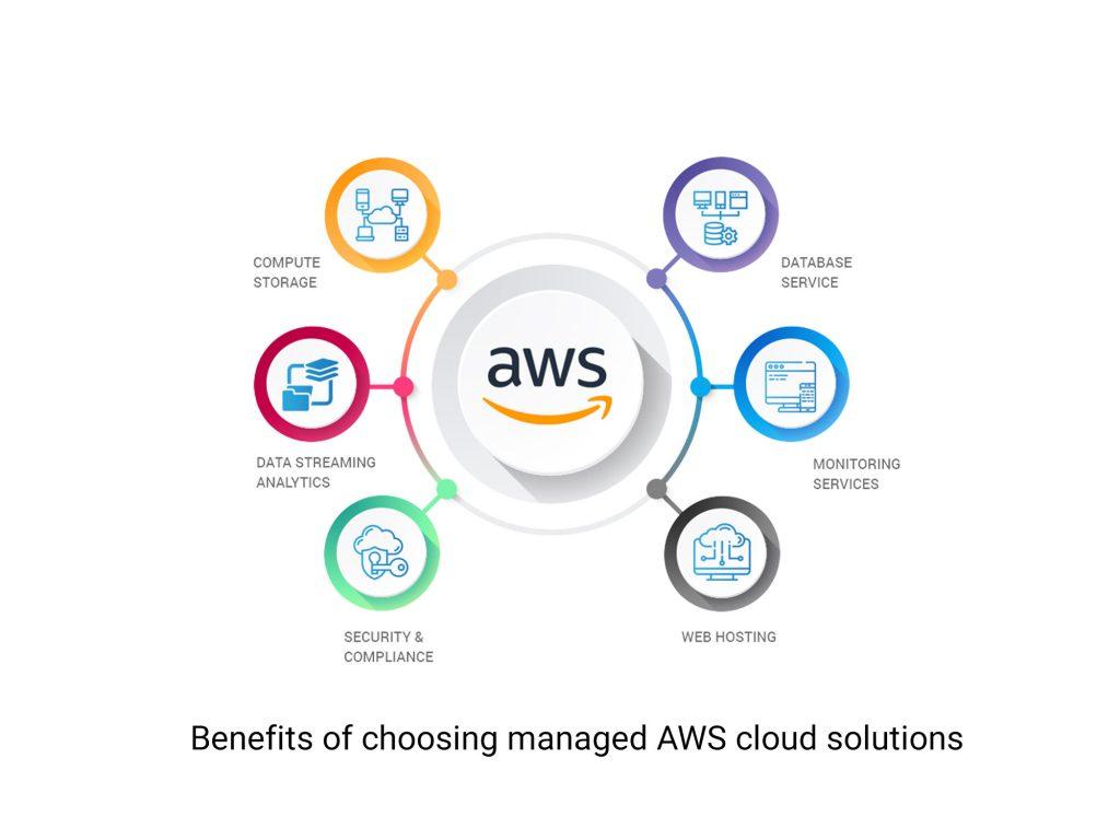 Amazon AWS Server
